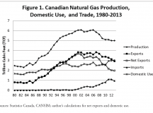 Changing Views of the Role of Canadian Natural Gas in the United States