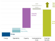 Reforming Ontario's Wholesale Electricity Market: The Costs and Benefits