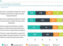 Who Decides? Balancing and Bridging Local, Indigenous and Broader Societal Interests in Canadian Energy Decision-Making